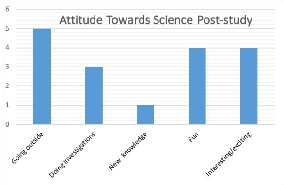 Attitudes 2