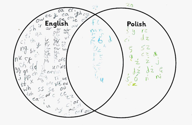 Comparing English and Polish Phonics